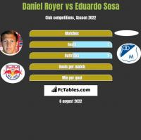 Daniel Royer vs Eduardo Sosa h2h player stats