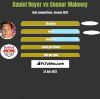 Daniel Royer vs Connor Maloney h2h player stats