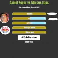 Daniel Royer vs Marcus Epps h2h player stats
