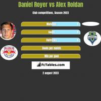 Daniel Royer vs Alex Roldan h2h player stats