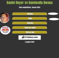 Daniel Royer vs Handwalla Bwana h2h player stats