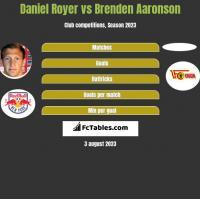 Daniel Royer vs Brenden Aaronson h2h player stats