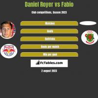 Daniel Royer vs Fabio h2h player stats