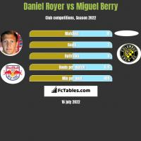Daniel Royer vs Miguel Berry h2h player stats