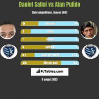 Daniel Salloi vs Alan Pulido h2h player stats