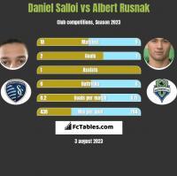 Daniel Salloi vs Albert Rusnak h2h player stats