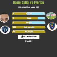 Daniel Salloi vs Everton h2h player stats