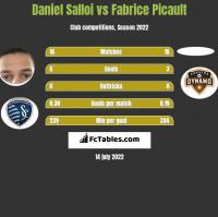 Daniel Salloi vs Fabrice Picault h2h player stats