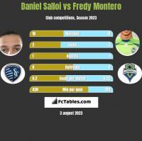 Daniel Salloi vs Fredy Montero h2h player stats