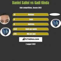 Daniel Salloi vs Gadi Kinda h2h player stats