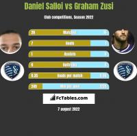 Daniel Salloi vs Graham Zusi h2h player stats