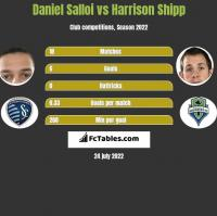 Daniel Salloi vs Harrison Shipp h2h player stats
