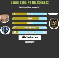Daniel Salloi vs Ilie Sanchez h2h player stats