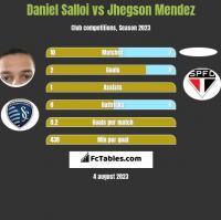 Daniel Salloi vs Jhegson Mendez h2h player stats