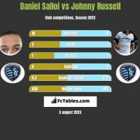 Daniel Salloi vs Johnny Russell h2h player stats