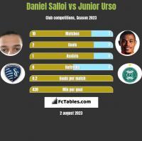 Daniel Salloi vs Junior Urso h2h player stats