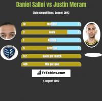Daniel Salloi vs Justin Meram h2h player stats