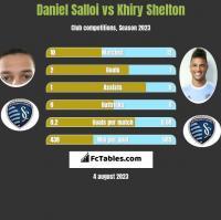 Daniel Salloi vs Khiry Shelton h2h player stats
