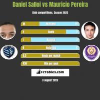 Daniel Salloi vs Mauricio Pereira h2h player stats