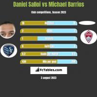 Daniel Salloi vs Michael Barrios h2h player stats
