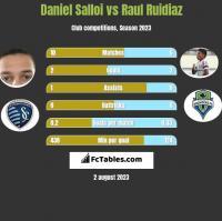 Daniel Salloi vs Raul Ruidiaz h2h player stats