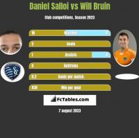 Daniel Salloi vs Will Bruin h2h player stats