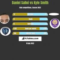 Daniel Salloi vs Kyle Smith h2h player stats