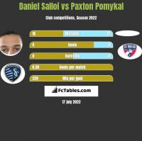 Daniel Salloi vs Paxton Pomykal h2h player stats