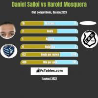 Daniel Salloi vs Harold Mosquera h2h player stats
