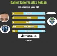 Daniel Salloi vs Alex Roldan h2h player stats