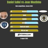 Daniel Salloi vs Joao Moutinho h2h player stats
