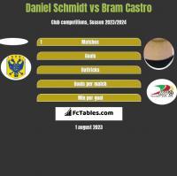 Daniel Schmidt vs Bram Castro h2h player stats