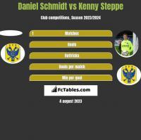 Daniel Schmidt vs Kenny Steppe h2h player stats