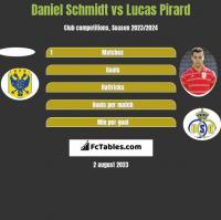 Daniel Schmidt vs Lucas Pirard h2h player stats