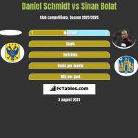 Daniel Schmidt vs Sinan Bolat h2h player stats