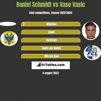 Daniel Schmidt vs Vaso Vasic h2h player stats