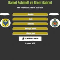 Daniel Schmidt vs Brent Gabriel h2h player stats