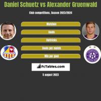 Daniel Schuetz vs Alexander Gruenwald h2h player stats
