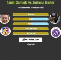 Daniel Schuetz vs Andreas Gruber h2h player stats