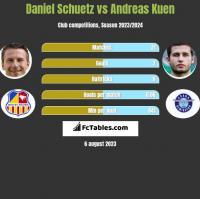 Daniel Schuetz vs Andreas Kuen h2h player stats