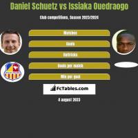 Daniel Schuetz vs Issiaka Ouedraogo h2h player stats
