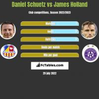 Daniel Schuetz vs James Holland h2h player stats