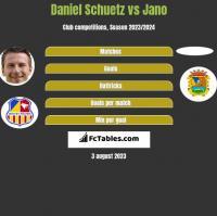 Daniel Schuetz vs Jano h2h player stats