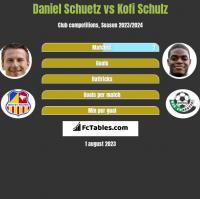 Daniel Schuetz vs Kofi Schulz h2h player stats