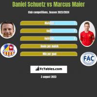 Daniel Schuetz vs Marcus Maier h2h player stats