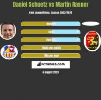 Daniel Schuetz vs Martin Rasner h2h player stats