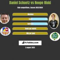 Daniel Schuetz vs Roope Riski h2h player stats