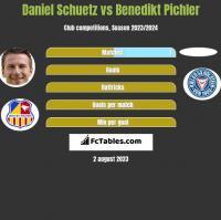Daniel Schuetz vs Benedikt Pichler h2h player stats