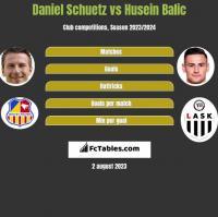 Daniel Schuetz vs Husein Balic h2h player stats