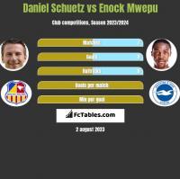 Daniel Schuetz vs Enock Mwepu h2h player stats